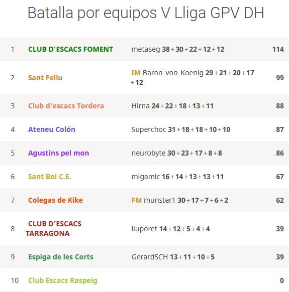 Batalla por equipos V LLiga GPV DH